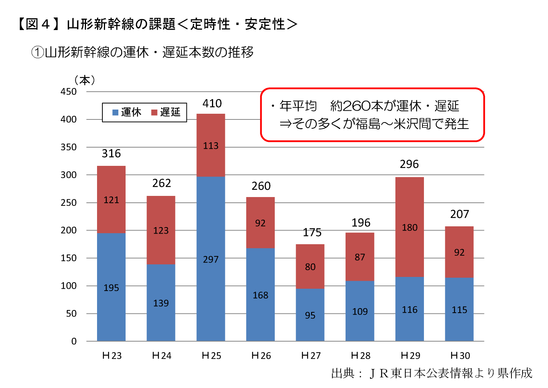 【図4】山形新幹線の課題<定時性・安定性>
