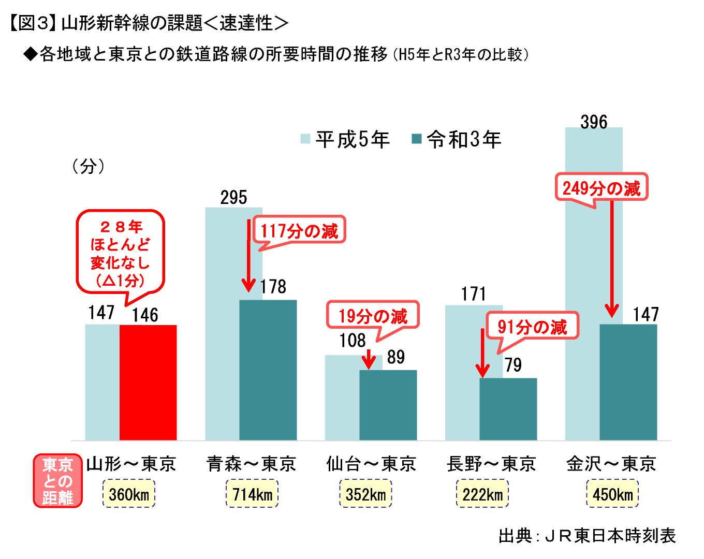 【図3】山形新幹線の課題<速達性>
