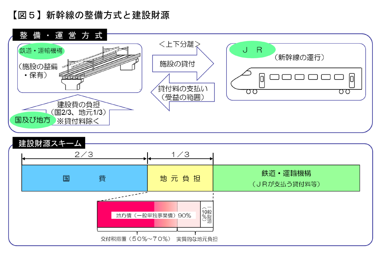 【図5】新幹線の整備方式と建設財源