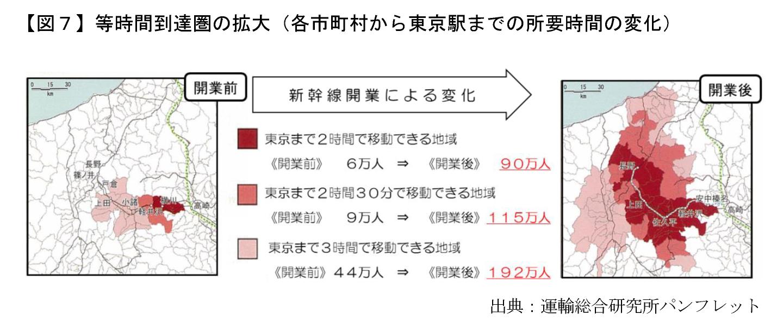 【図7】等時間到達圏の拡大(各市町村から東京駅までの所要時間の変化)