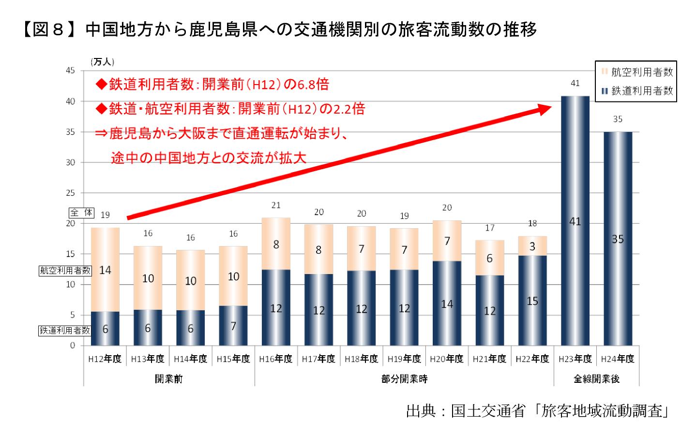 【図8】中国地方から鹿児島県への交通機関別の旅客流動数の推移