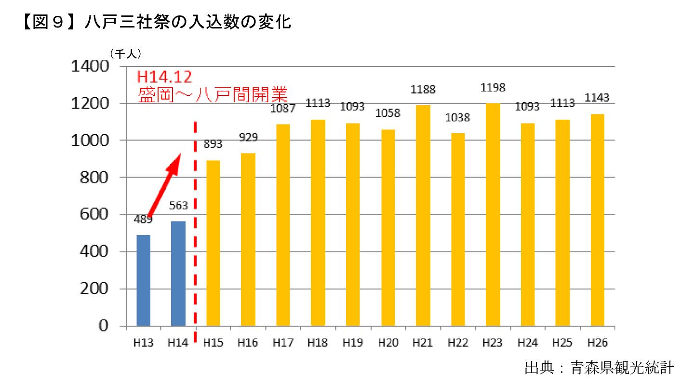 【図9】八戸三社祭の入込数の変化