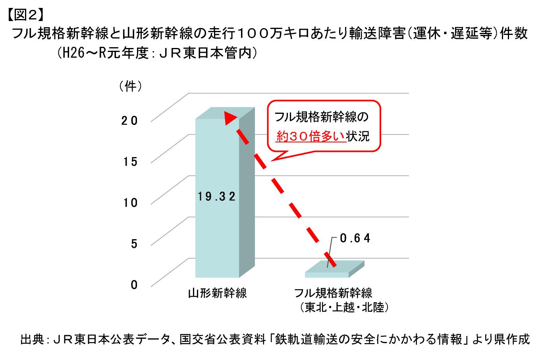 【図2】フル規格新幹線と山形新幹線の走行100万キロあたり輸送障害(運休・遅延等)件数