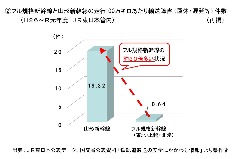 フル規格新幹線と山形新幹線の走行100万キロあたり輸送障害(運休・遅延等)件数