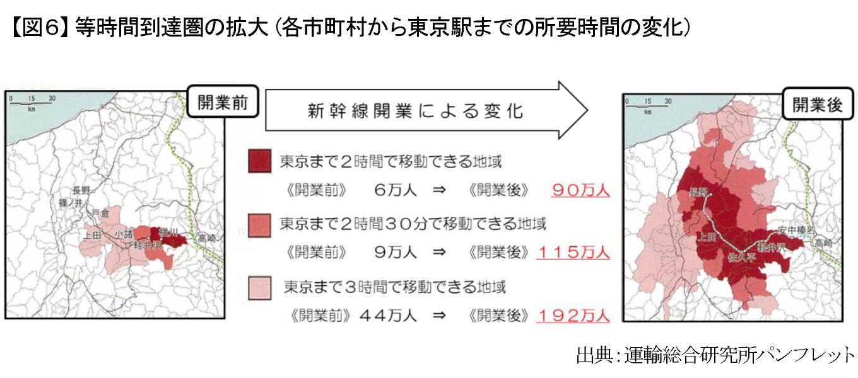 【図6】等時間到達圏の拡大(各市町村から東京駅までの所要時間の変化)