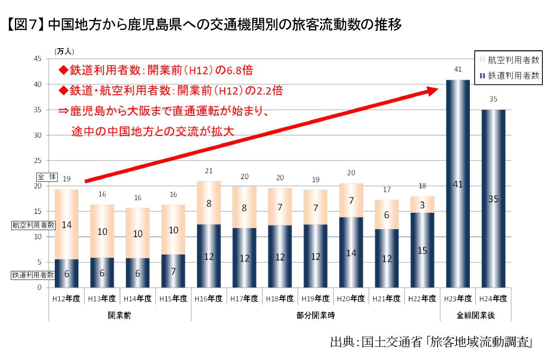 【図7】中国地方から鹿児島県への交通機関別の旅客流動数の推移