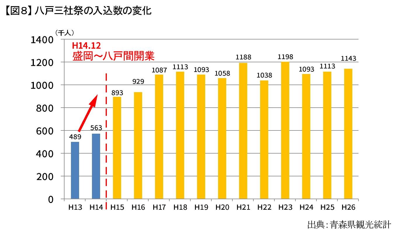 【図8】八戸三社祭の入込数の変化